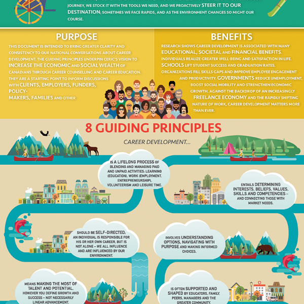 Guiding Principles of Career Development – Infographic Poster Glossy (12 by 18 inches)