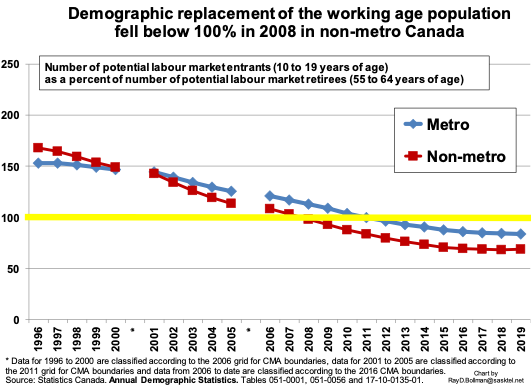 Graph: Demographic replacement of the working-age population