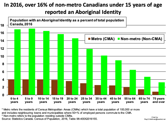 Canadians under 15 reporting an Aboriginal identity