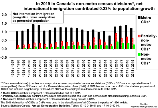 International immigration and population growth