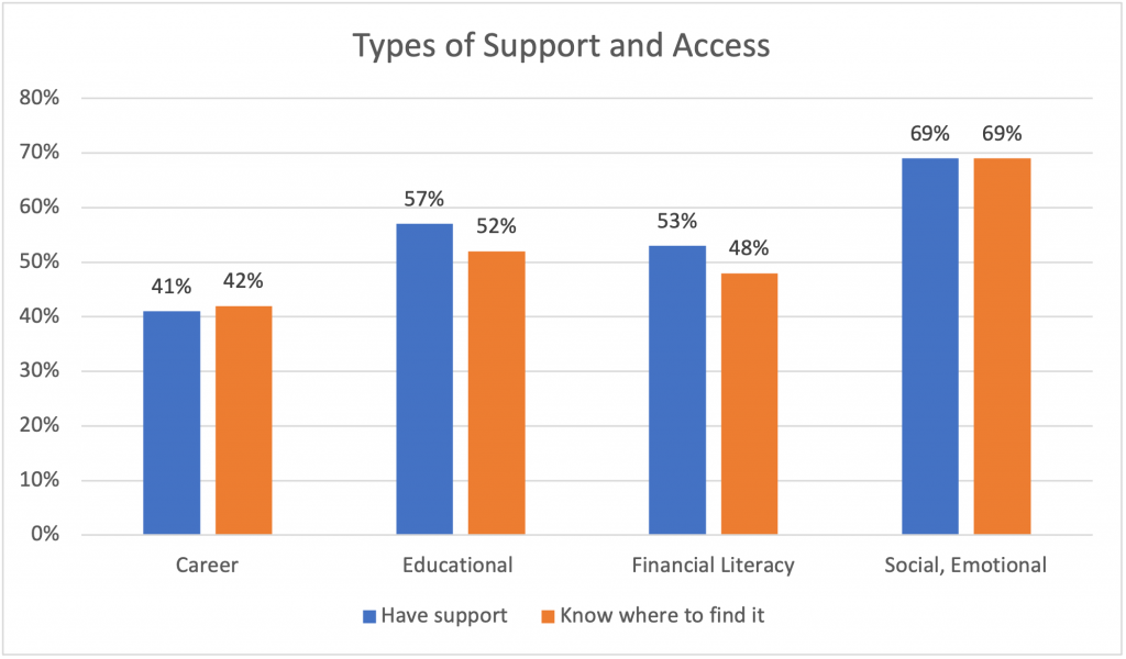 Chart showing responses to types of support student have access to