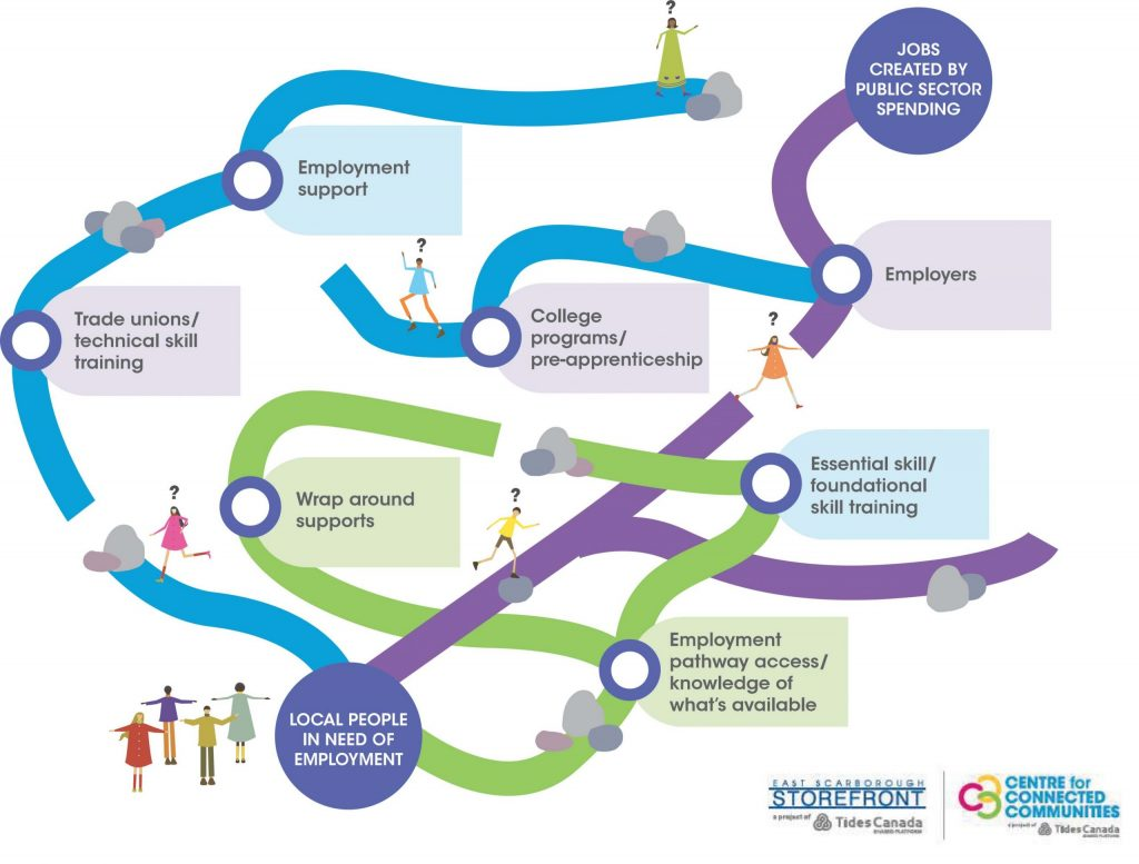 Infographic demonstrating Connected Communities model, showing connections between employment support, trade unions, wrap-around supports, colleges, local people and employers.