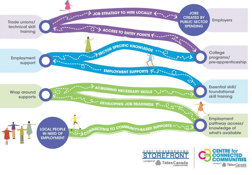 Part 2 of infographic demonstrating Connected Communities model, showing connections between employment support, trade unions, wrap-around supports, colleges, local people and employers.
